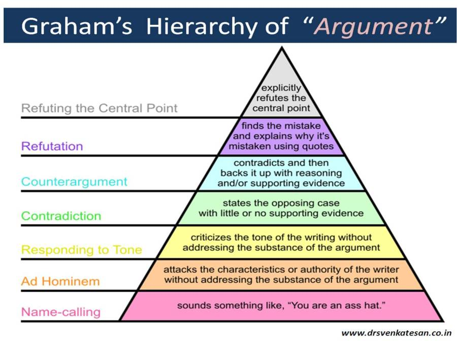 grahams-grading-og-disagrrement-argument
